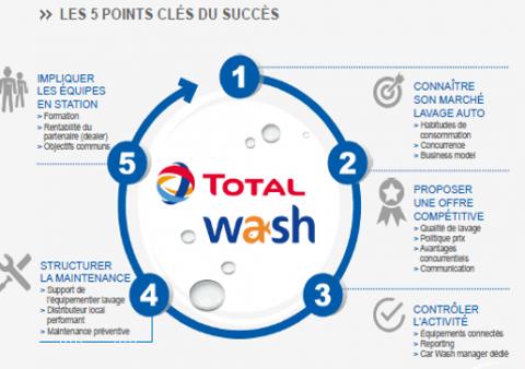 Les cinq étapes du Total Wash